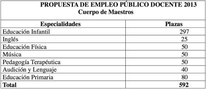 Propuesta Oferta empleo público docente 2013